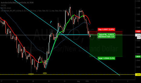 AUDNZD: AUDNZD is a good SHORT