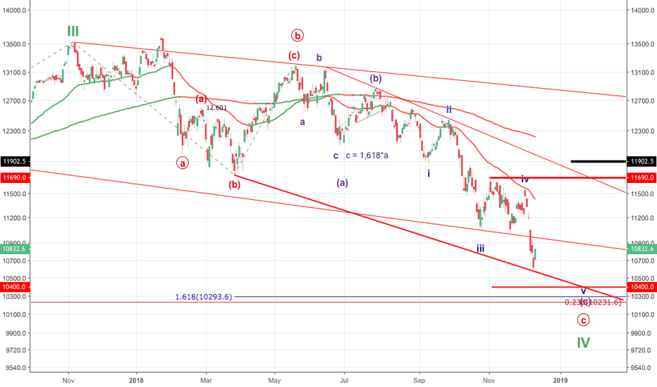 DEU30: DAX - Will the first correction phase come to an end?