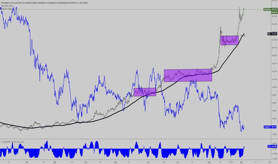 USDZAR/15.33+USDCNY/6.8+USDIDR/15000+USDINR/71+USDARS/37+USDRUB/68+USDTRY/6.5: EM Currencies: Major Source of Concern, Watch Aussie vs Yen