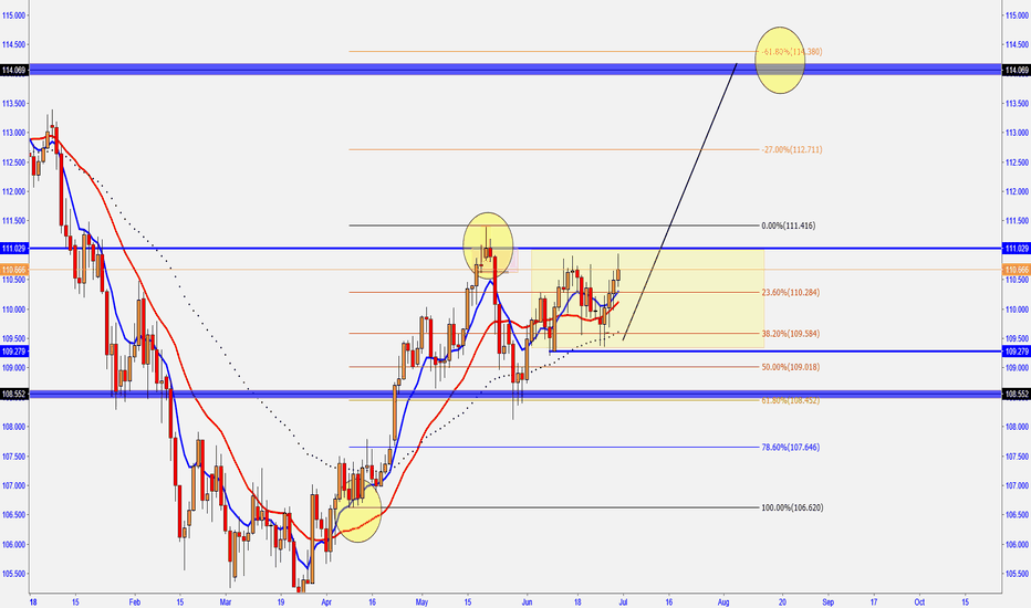 USDJPY: USD/JPY are we in for this move?