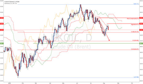 UKOIL: Crude Oil (Brent) - King Kong's Fist take two