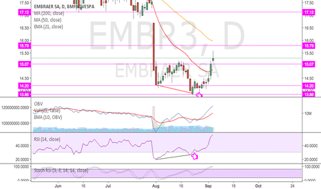 EMBR3: EMBR3 | Reversão tend ou correção | Trend revers or correction