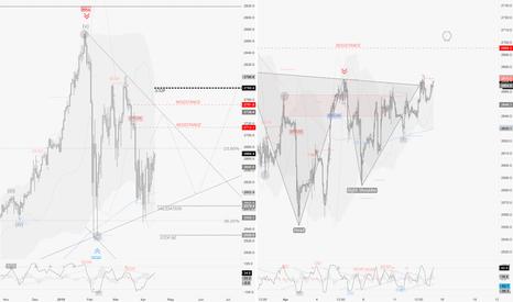 SPX500: Market Review / Apr. 13th : BTCUSD, AUDNZD, SPX