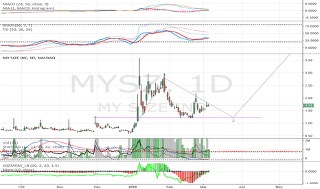 MYSZ: MYSZ Following this one closely. Medium term potential.