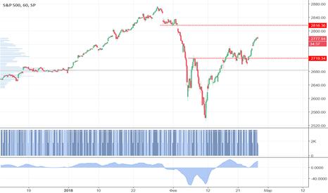 SPX: На американском рынке преобладает позитив