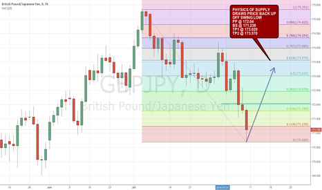 GBPJPY: after blowing through 2 supports, supply will pull price back up