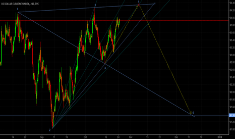 DXY: USD Index/DXY SHORT PROJECT (Daily)