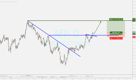 AEP: AEP ...buy oppoetunity