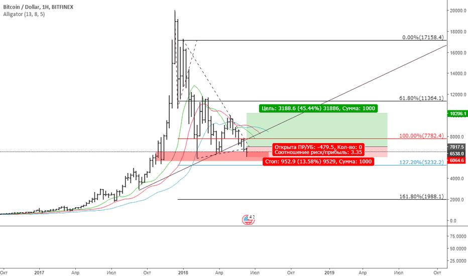 BTCUSD: BTC/USD