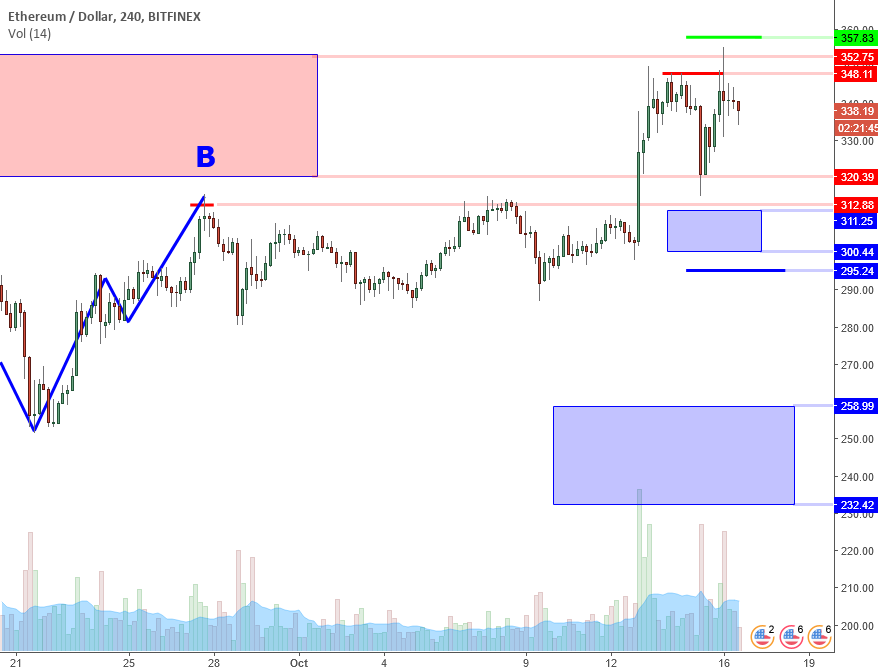 ETHUSD Perspective And Levels: Double Top In Resistance Zone.