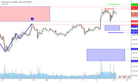 ETHUSD: ETHUSD Perspective And Levels: Double Top In Resistance Zone.