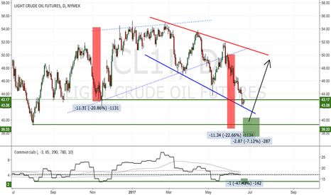 CL1!: Crude Thoughts: Ideally till 39...