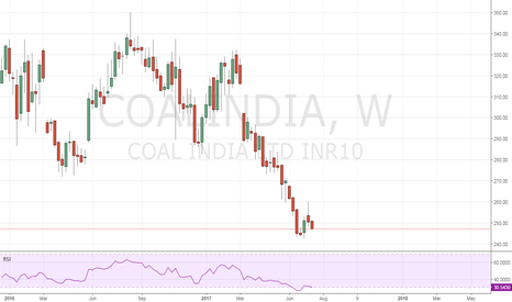 COALINDIA: INVESTMENT pick in the Top Market