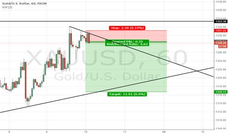 XAUUSD: GOLD short term scalping