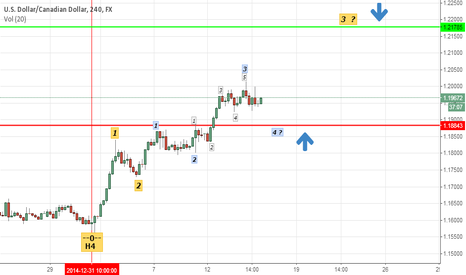 USDCAD: USDCAD-H4 Wave Counting
