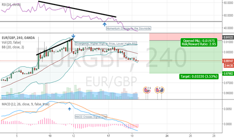 EURGBP: 1st Chart Read/Markup