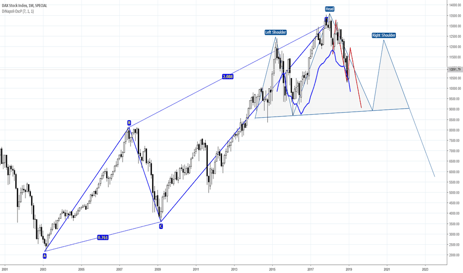 DAX: DAX - take a brief before another dive
