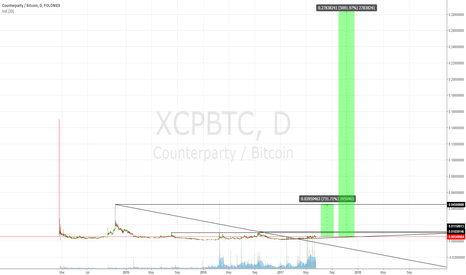XCPBTC: Counterparty is clearly a buy here