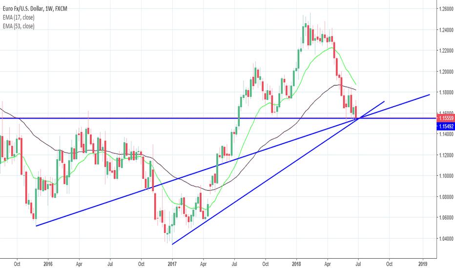 EURUSD: EURUSD potential long coming