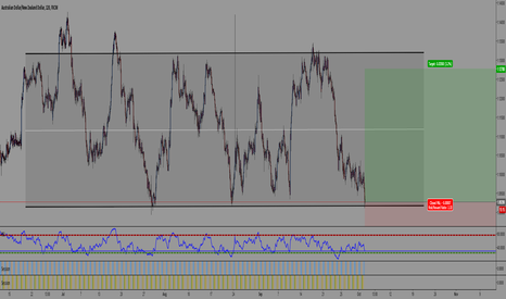 AUDNZD: Time to long AUDNZD