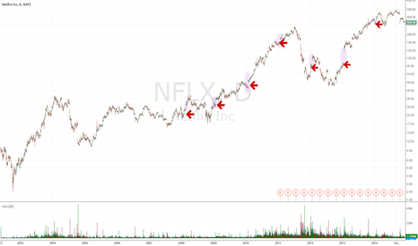 NFLX: NFLX gap up on January earnings