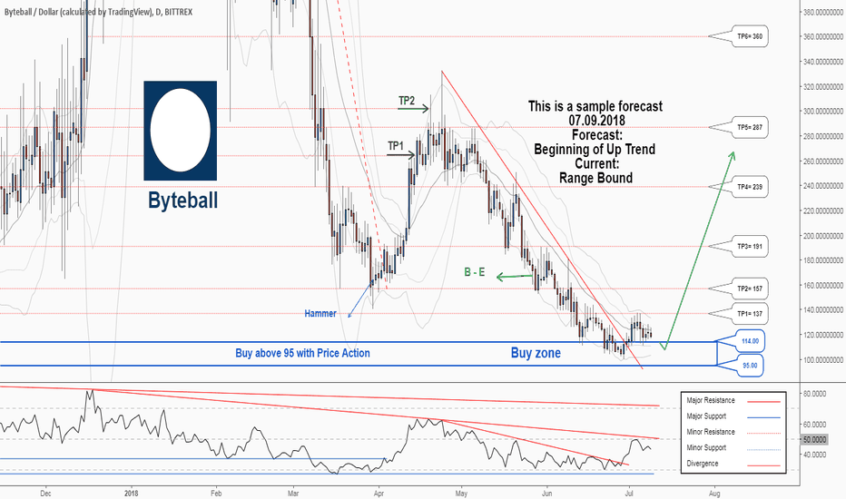 GBYTEUSD: There is possibility for the beginning of uptrend in GBYTEUSD