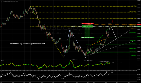 USDCAD: USD/CAD at key resistance, pullback expected