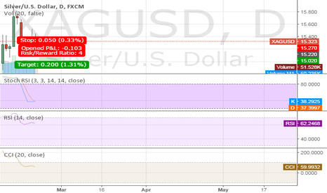 XAGUSD: SILVER SHORT ::: RISK CALL :::