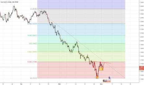 EURUSD: Евро коррекция.