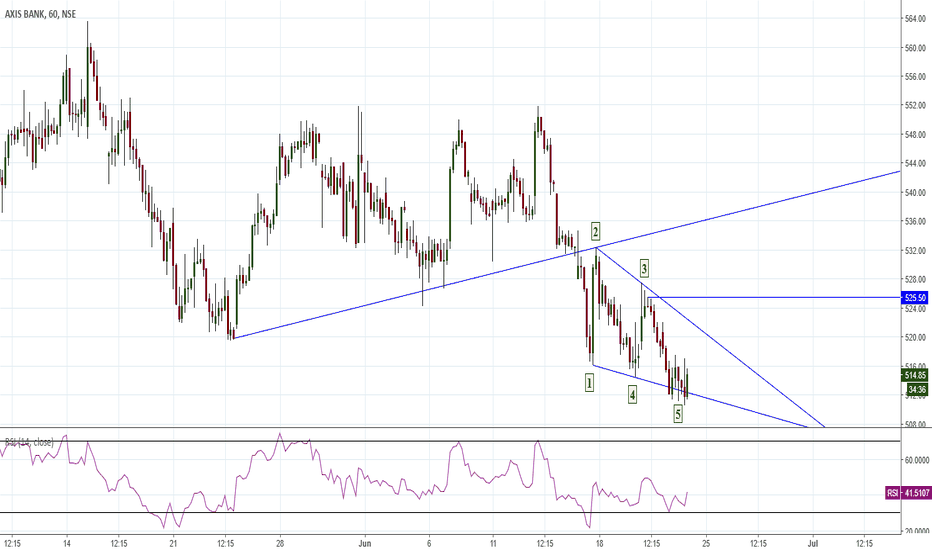 AXISBANK: Wolfe Wave Hourly Chart