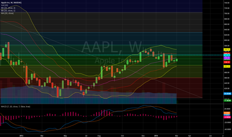 AAPL: Apple Weekly