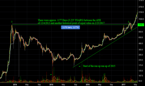 BTCUSD: BTC - 3.225 YEARS between All Time Highs