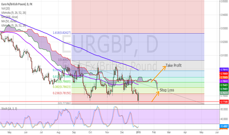EURGBP: EURGBP Possible Bullish Movement With Nice Bullish Engulfing Bar
