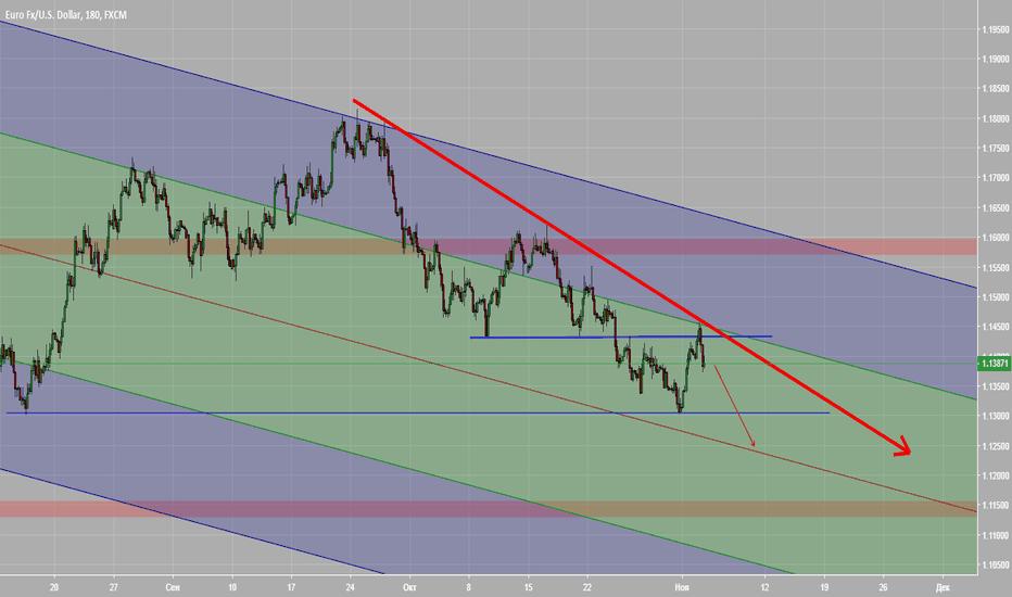 EURUSD: евродоллар