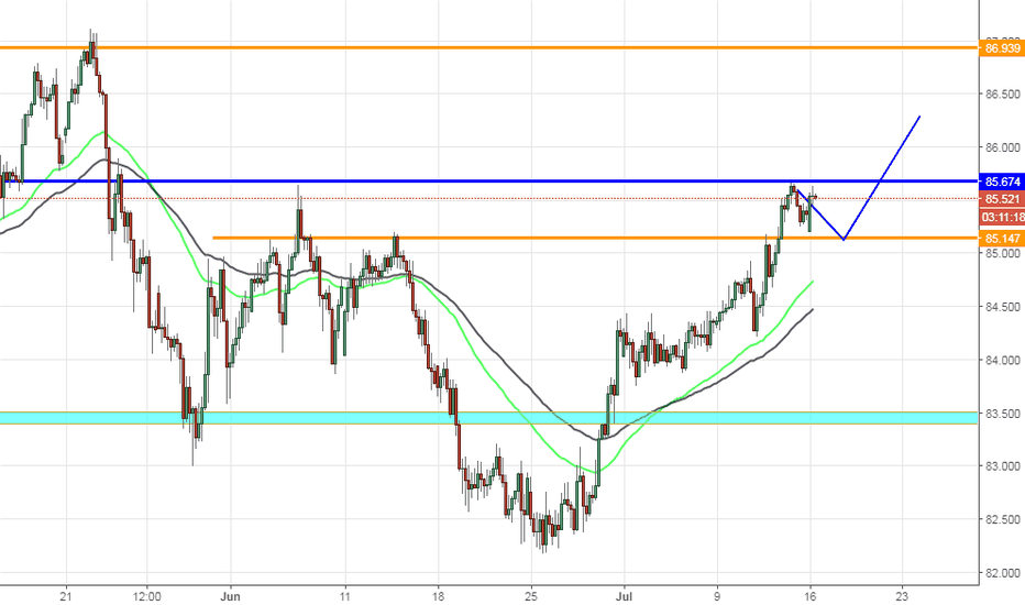 CADJPY: CADJPY, Up