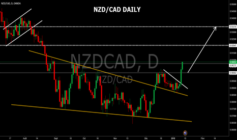 NZDCAD: Vision haussiere