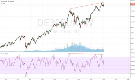 DE30EUR: DE30 bearish divergence