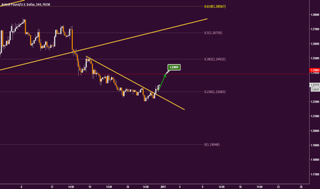 GBPUSD: GBPUSD is begin to a new correction move...