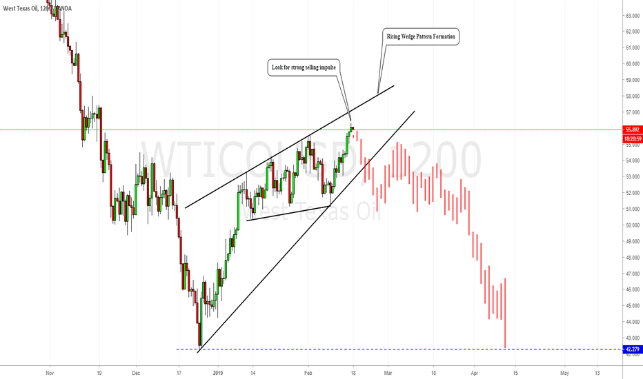 WTICOUSD: OIL : Trend Following Trade