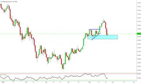 USDJPY: USDJPY - A Correction May Be In Store