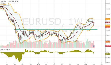 EURUSD: Approaching a EURUSD Short position?
