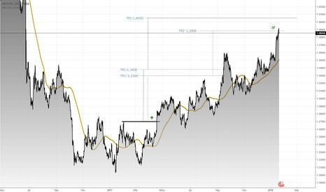 GBPUSD: Situación a largo plazo para la Libra/Dólar (Enero 2018)