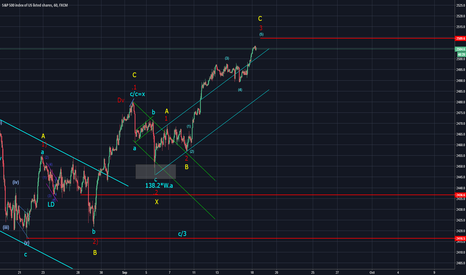 SPX500: SPX at a crucial level (Elliott Wave Analysis)