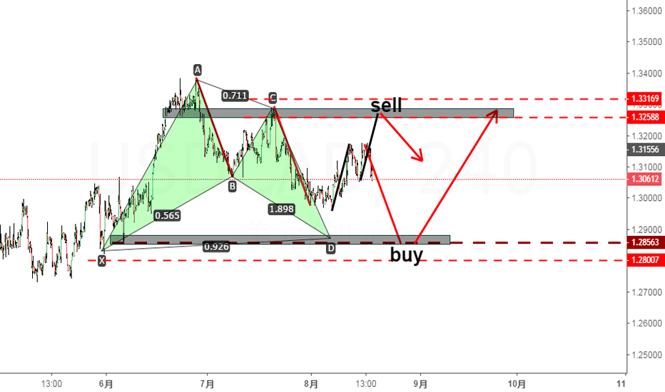 USDCAD: USDCAD  SELL  BUY