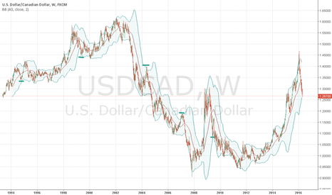 USDCAD: usd/cad is close to its bottom