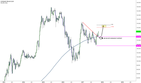 USDJPY: USDJPY Simple trade setup