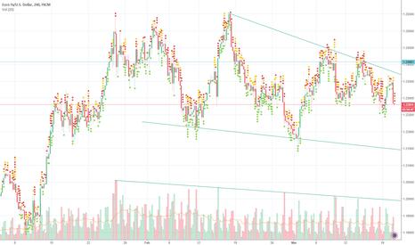 EURUSD: EUR/USD - we expect a stronger dollar