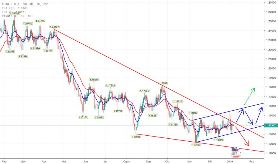 EURUSD: Eur/Usd, D1 - Dalam proses pemampatan, atas atau bawah?