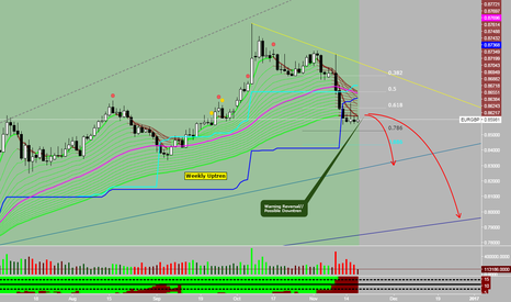 EURGBP: EURGBP Wait and See