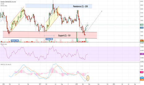 NAVKARCORP: NAVKAR - Investment stock with bullish reversal